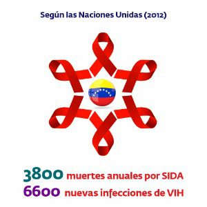 Según las naciones unidas (2012) - 3800 muertes anuales por SIDA y 6600 nuevas infecciones de VIH
