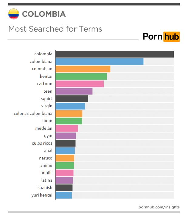 Así vemos porno los colombianos