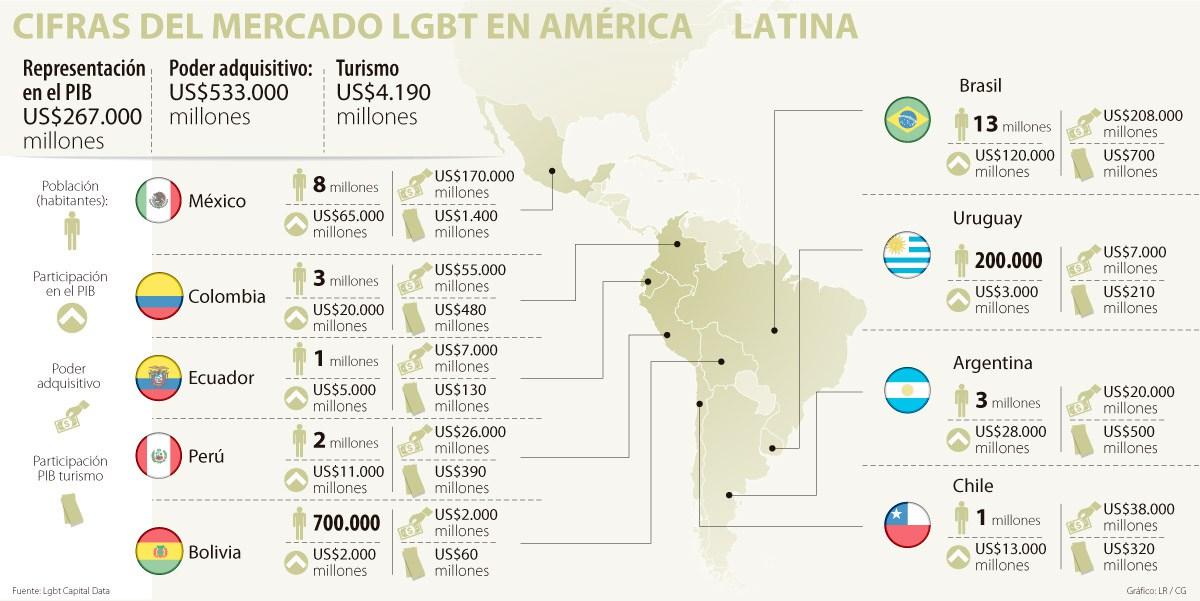 Con una población LGBT de 3 millones, la capacidad de compra del segmento colombiano alcanza US$55.000 millones