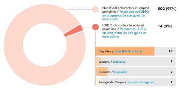 """Grafico de resumen de los resultados del informe """"Casi invisible"""" de GLAAD. / FOTO: glaad.org"""